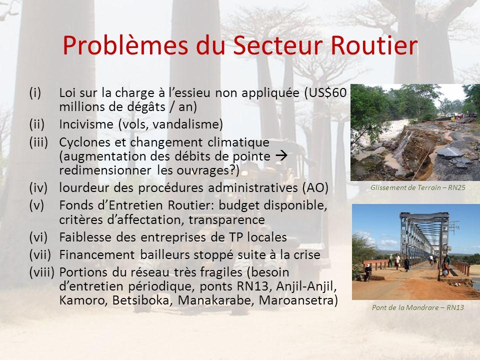 Problèmes du Secteur Routier (i)Loi sur la charge à l'essieu non appliquée (US$60 millions de dégâts / an) (ii)Incivisme (vols, vandalisme) (iii)Cyclo