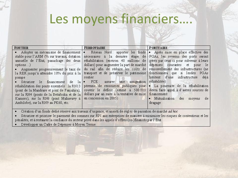 Les moyens financiers….