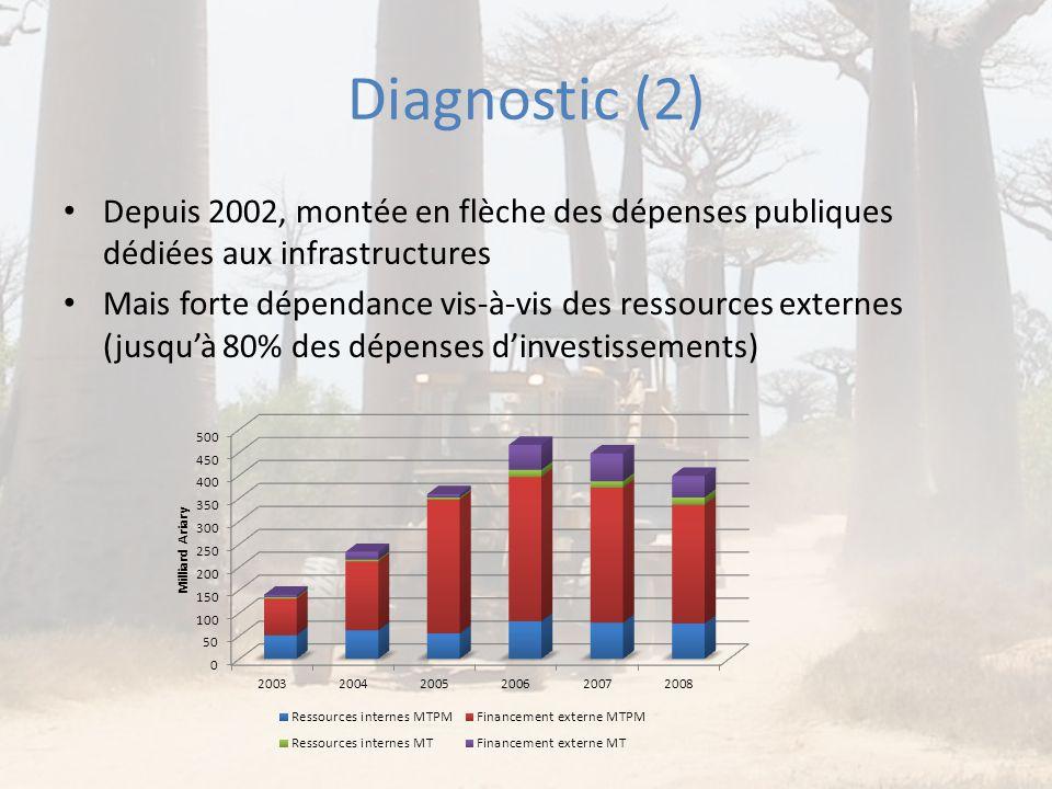 Diagnostic (2) • Depuis 2002, montée en flèche des dépenses publiques dédiées aux infrastructures • Mais forte dépendance vis-à-vis des ressources ext