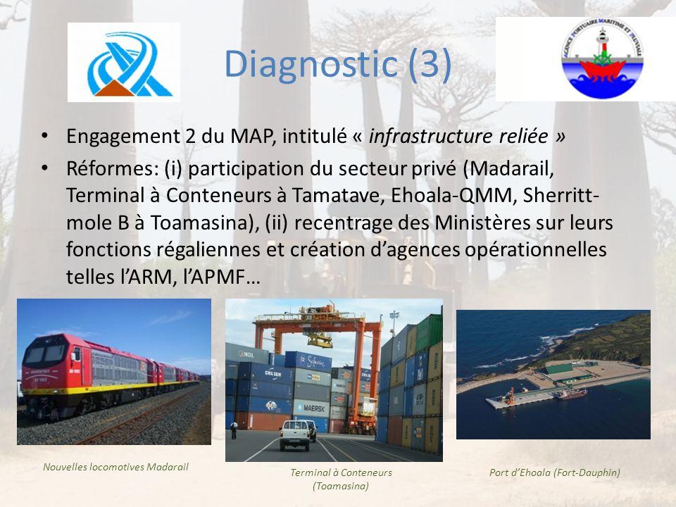 Diagnostic (3) • Engagement 2 du MAP, intitulé « infrastructure reliée » • Réformes: (i) participation du secteur privé (Madarail, Terminal à Conteneu