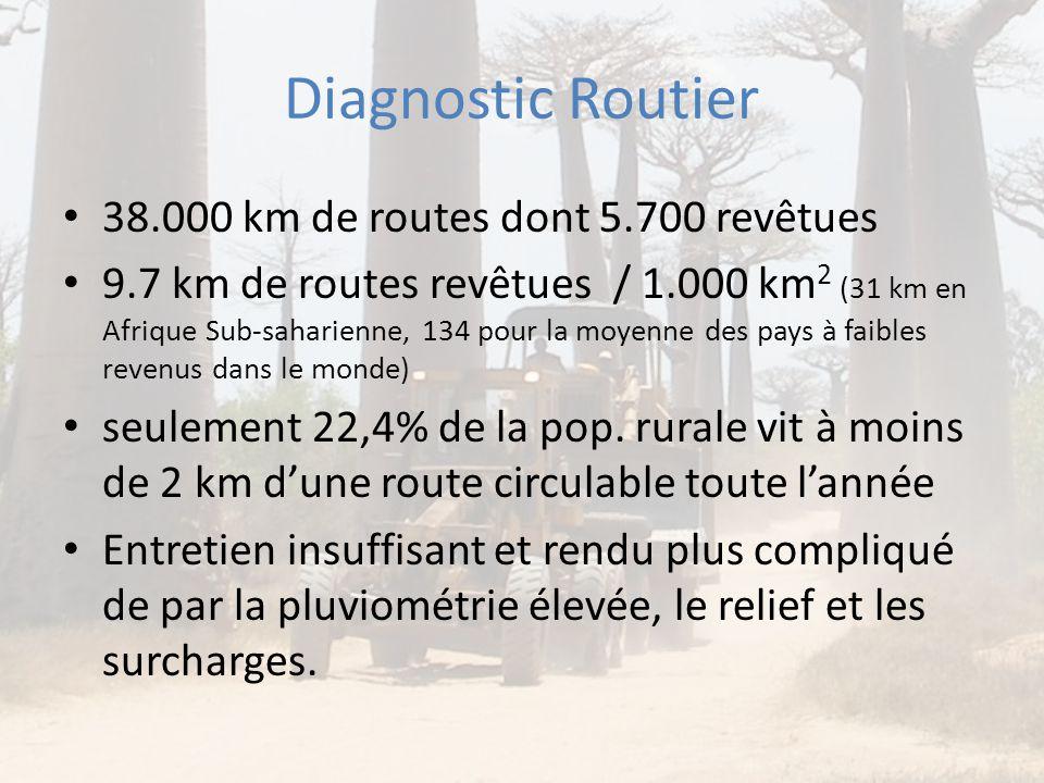 Diagnostic Routier • 38.000 km de routes dont 5.700 revêtues • 9.7 km de routes revêtues / 1.000 km 2 (31 km en Afrique Sub-saharienne, 134 pour la mo