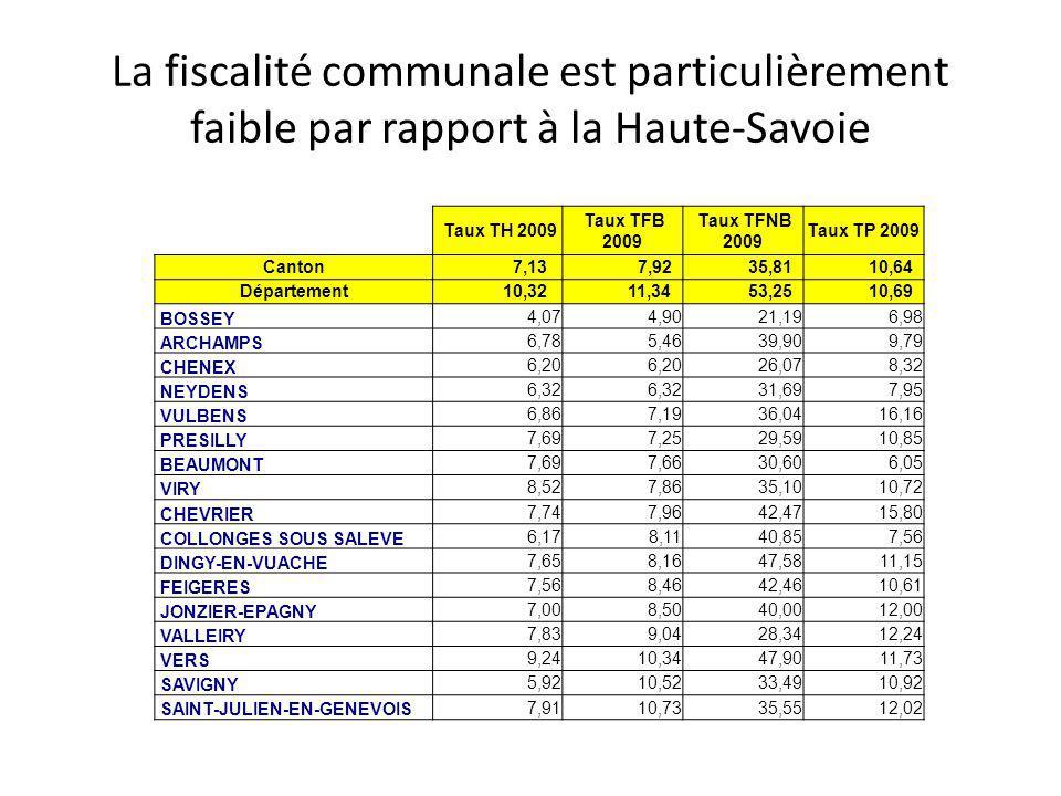 La fiscalité communale est particulièrement faible par rapport à la Haute-Savoie Taux TH 2009 Taux TFB 2009 Taux TFNB 2009 Taux TP 2009 Canton 7,13 7,92 35,81 10,64 Département 10,32 11,34 53,25 10,69 BOSSEY 4,07 4,90 21,19 6,98 ARCHAMPS 6,78 5,46 39,90 9,79 CHENEX 6,20 26,07 8,32 NEYDENS 6,32 31,69 7,95 VULBENS 6,86 7,19 36,04 16,16 PRESILLY 7,69 7,25 29,59 10,85 BEAUMONT 7,69 7,66 30,60 6,05 VIRY 8,52 7,86 35,10 10,72 CHEVRIER 7,74 7,96 42,47 15,80 COLLONGES SOUS SALEVE 6,17 8,11 40,85 7,56 DINGY-EN-VUACHE 7,65 8,16 47,58 11,15 FEIGERES 7,56 8,46 42,46 10,61 JONZIER-EPAGNY 7,00 8,50 40,00 12,00 VALLEIRY 7,83 9,04 28,34 12,24 VERS 9,24 10,34 47,90 11,73 SAVIGNY 5,92 10,52 33,49 10,92 SAINT-JULIEN-EN-GENEVOIS 7,91 10,73 35,55 12,02