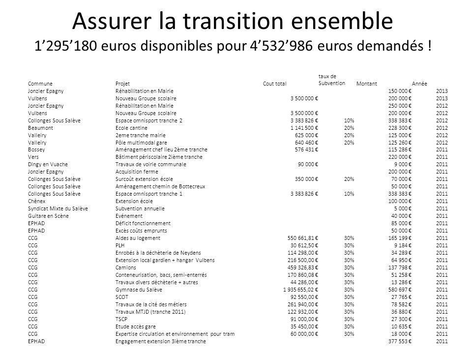 Assurer la transition ensemble 1'295'180 euros disponibles pour 4'532'986 euros demandés .