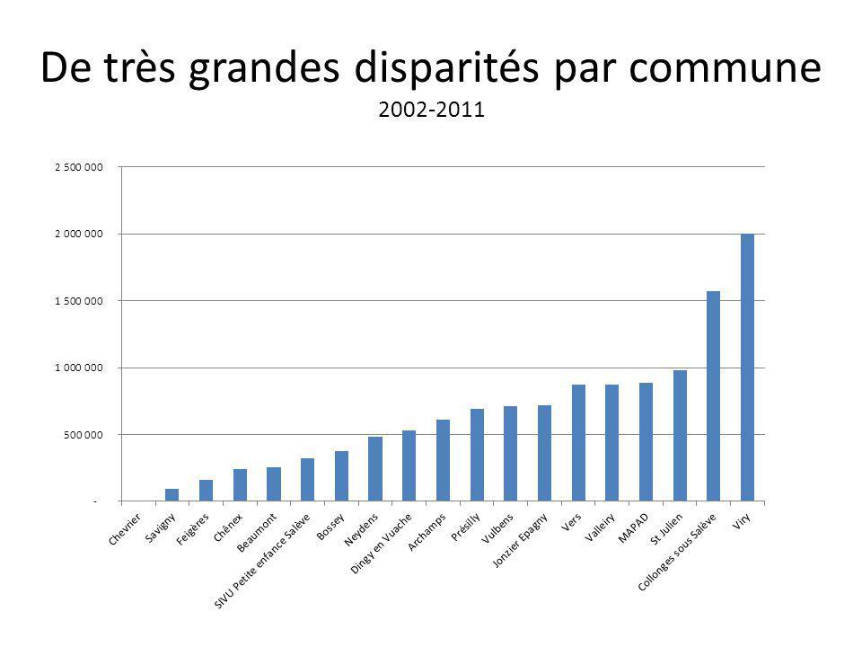 De très grandes disparités par habitant répartition en euros par habitants 2002-2011