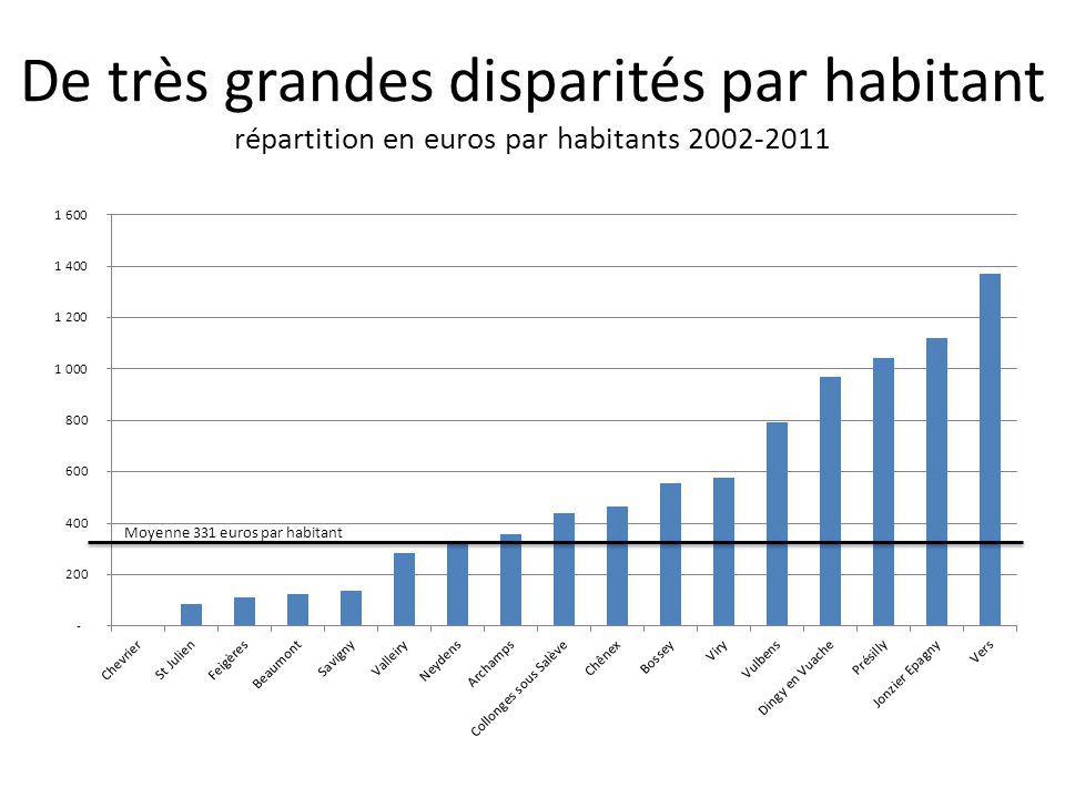 Les fonds cantonaux ont financé principalement des projets d'intérêts communaux répartition par type de projet 2002-2011