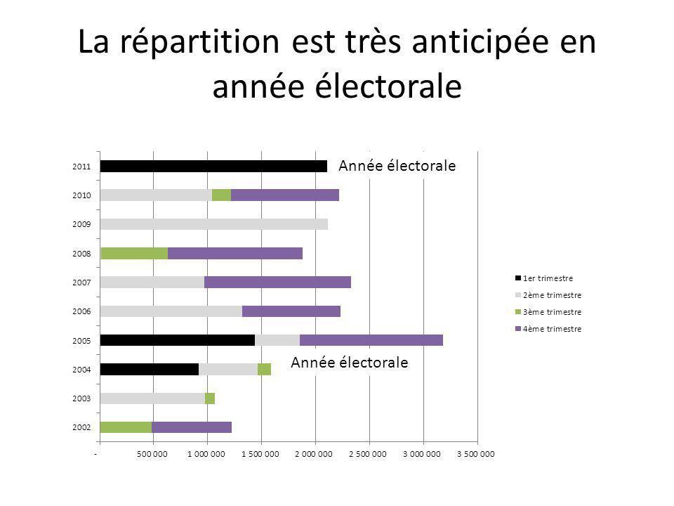 La répartition est très anticipée en année électorale Année électorale