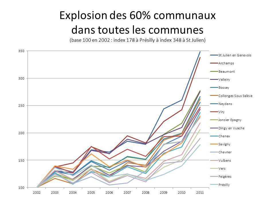 Evolution des 60% communaux (somme des 17 communes en euros)