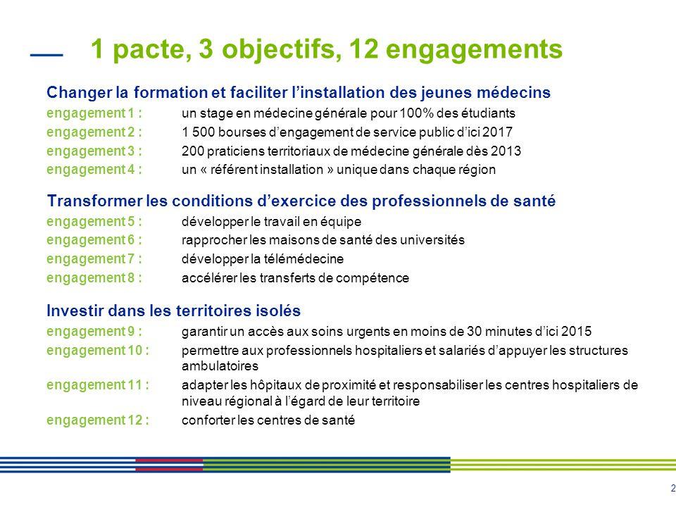 2 1 pacte, 3 objectifs, 12 engagements Changer la formation et faciliter l'installation des jeunes médecins engagement 1 : un stage en médecine généra