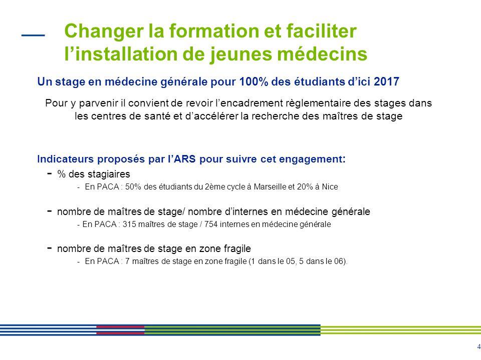 4 Changer la formation et faciliter l'installation de jeunes médecins Un stage en médecine générale pour 100% des étudiants d'ici 2017 Pour y parvenir il convient de revoir l'encadrement règlementaire des stages dans les centres de santé et d'accélérer la recherche des maîtres de stage Indicateurs proposés par l'ARS pour suivre cet engagement : - % des stagiaires - En PACA : 50% des étudiants du 2ème cycle à Marseille et 20% à Nice - nombre de maîtres de stage/ nombre d'internes en médecine générale - En PACA : 315 maîtres de stage / 754 internes en médecine générale - nombre de maîtres de stage en zone fragile - En PACA : 7 maîtres de stage en zone fragile (1 dans le 05, 5 dans le 06).