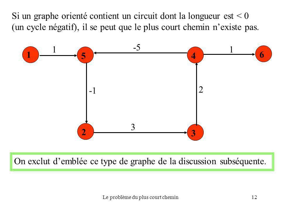 Le problème du plus court chemin12 Si un graphe orienté contient un circuit dont la longueur est < 0 (un cycle négatif), il se peut que le plus court