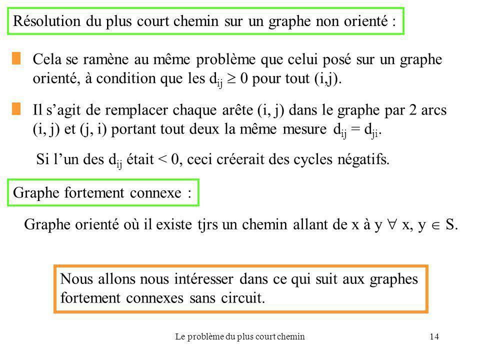 Le problème du plus court chemin14 Graphe fortement connexe : Graphe orienté où il existe tjrs un chemin allant de x à y  x, y  S. Nous allons nous