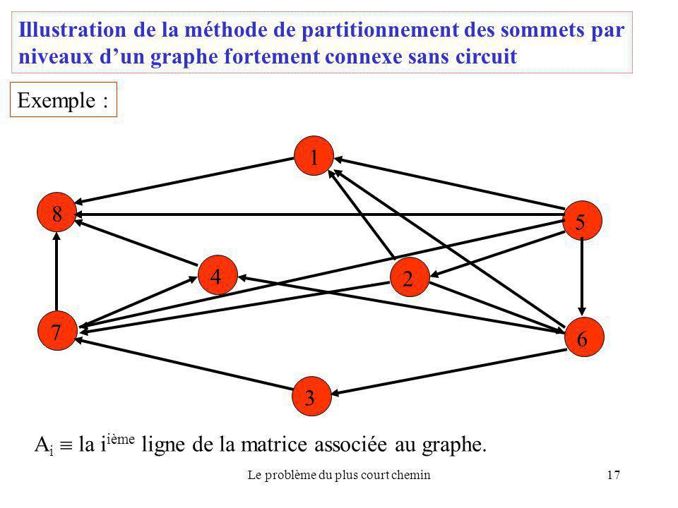 Le problème du plus court chemin17 Illustration de la méthode de partitionnement des sommets par niveaux d'un graphe fortement connexe sans circuit Ex
