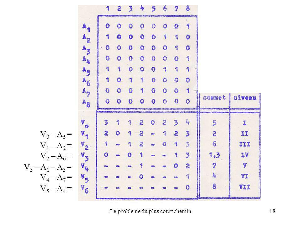 Le problème du plus court chemin18 V 0 – A 5 = V 1 – A 2 = V 2 – A 6 = V 3 – A 1 – A 3 = V 4 – A 7 = V 5 – A 4 =
