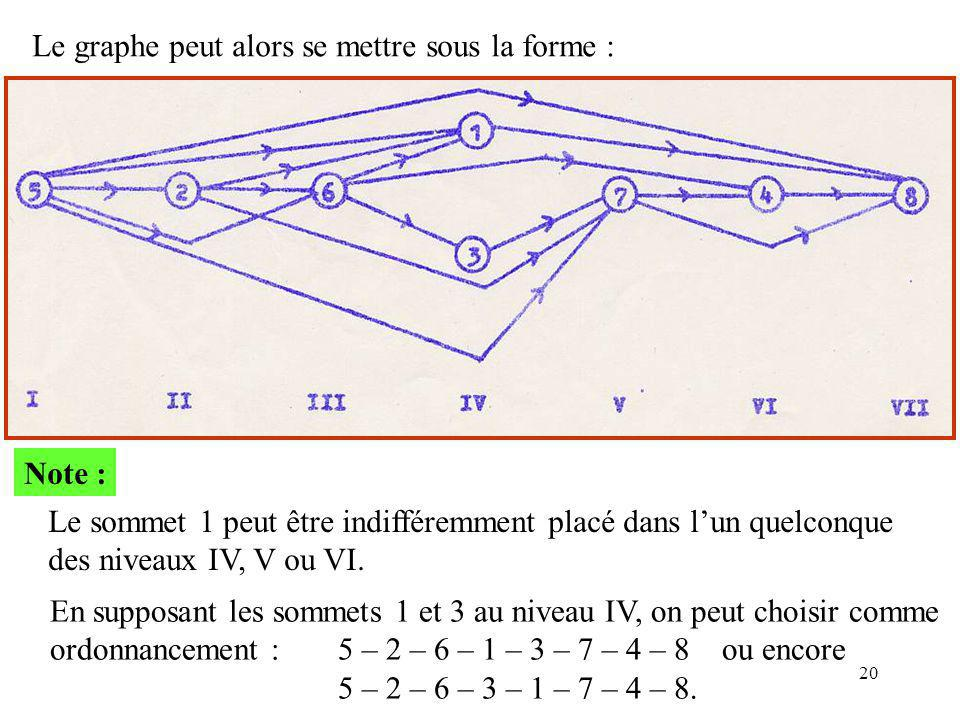 20 Le graphe peut alors se mettre sous la forme : Note : Le sommet 1 peut être indifféremment placé dans l'un quelconque des niveaux IV, V ou VI. En s