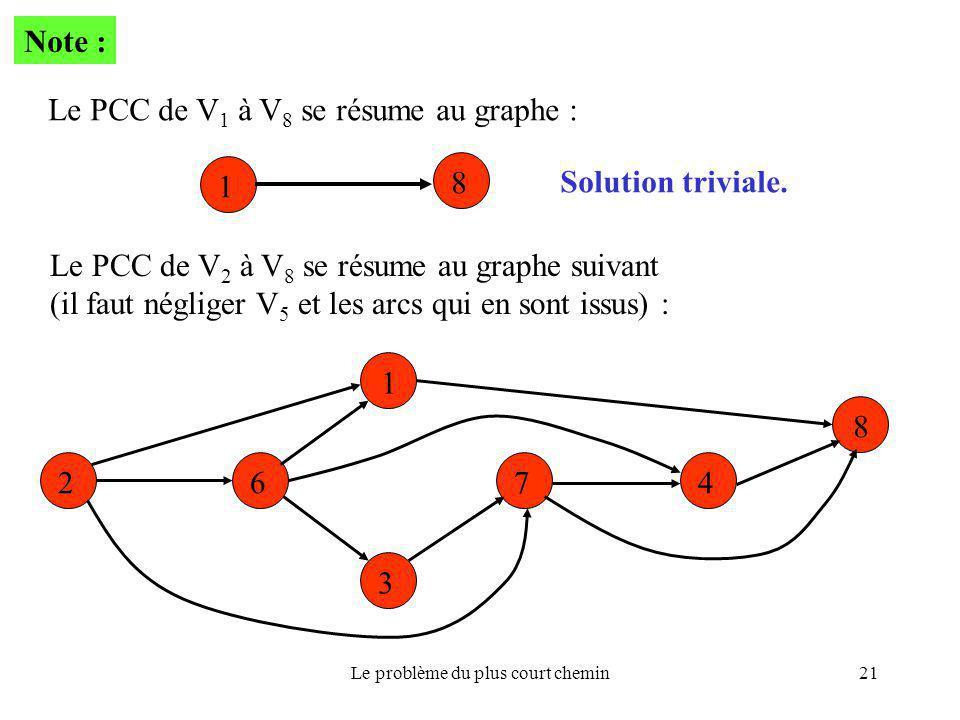 Le problème du plus court chemin21 Note : Le PCC de V 1 à V 8 se résume au graphe : 8 1 Solution triviale. Le PCC de V 2 à V 8 se résume au graphe sui