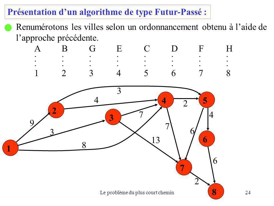 Le problème du plus court chemin24 Présentation d'un algorithme de type Futur-Passé : Renumérotons les villes selon un ordonnancement obtenu à l'aide