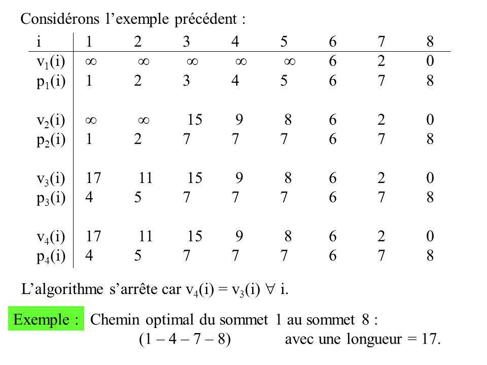 Considérons l'exemple précédent : i12345678 v 1 (i)      620 p 1 (i)12345678 v 2 (i)   15 9 8620 p 2 (i)12777678 v 3 (i)17 11 15 9 8620 p 3 (i)