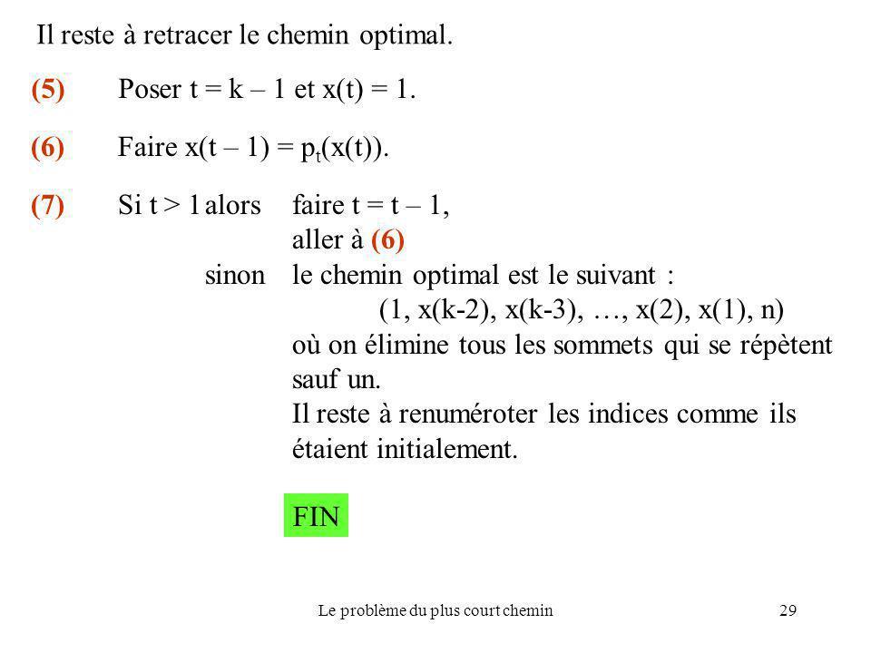 Le problème du plus court chemin29 (5) Poser t = k – 1 et x(t) = 1. Il reste à retracer le chemin optimal. (6) Faire x(t – 1) = p t (x(t)). (7) Si t >