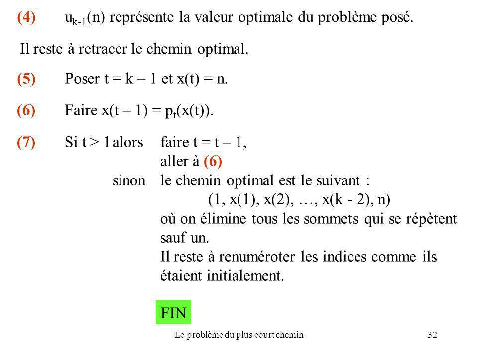 Le problème du plus court chemin32 (5) Poser t = k – 1 et x(t) = n. Il reste à retracer le chemin optimal. (6) Faire x(t – 1) = p t (x(t)). (7) Si t >