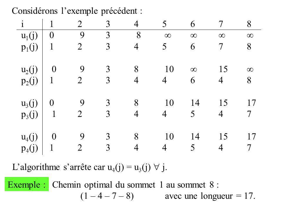 Considérons l'exemple précédent : i12345678 u 1 (j)0 93 8    p 1 (j)12345678 u 2 (j) 0 938 10  15  p 2 (j)12344648 u 3 (j)0 938 10141517 p 3 (j)