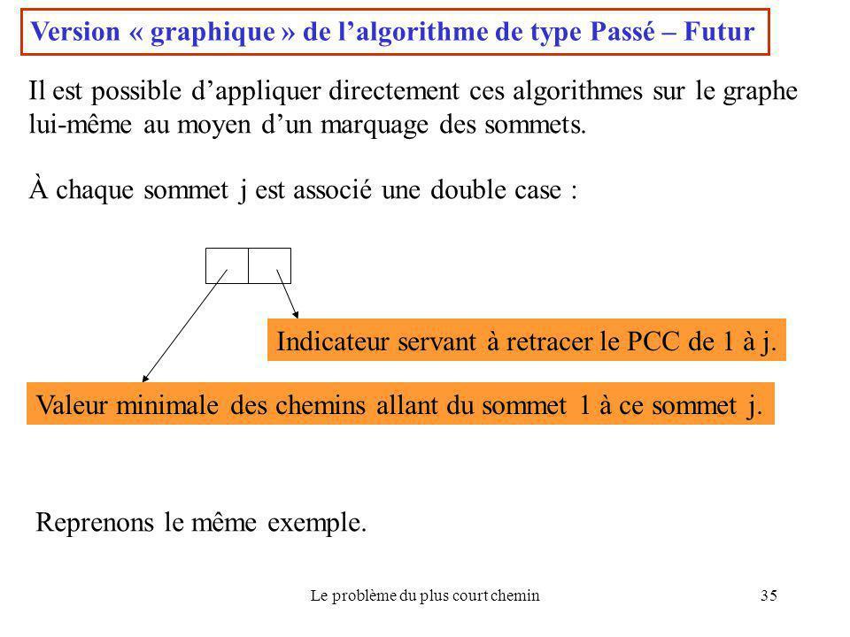 Le problème du plus court chemin35 Version « graphique » de l'algorithme de type Passé – Futur Il est possible d'appliquer directement ces algorithmes