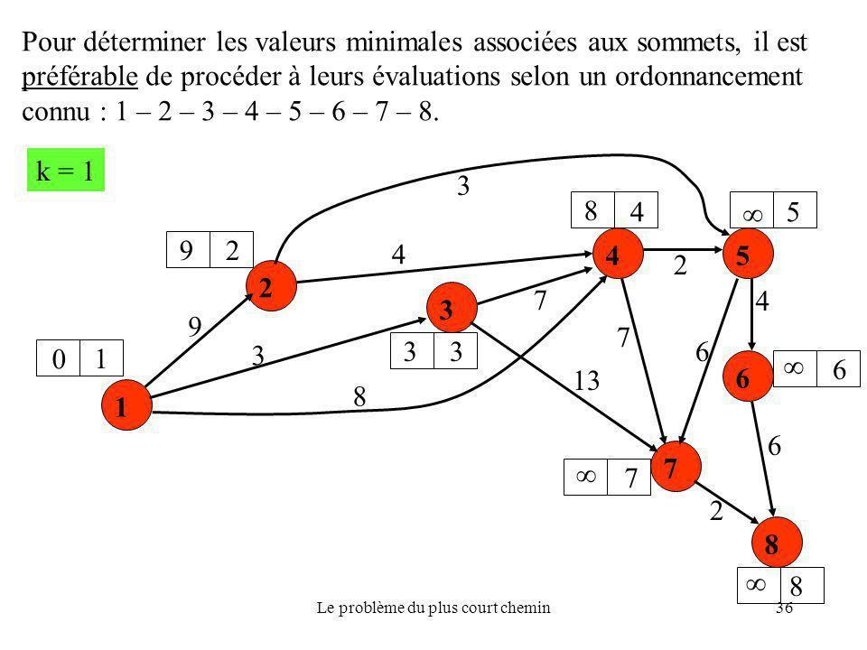 Le problème du plus court chemin36 1 2 6 5 3 7 4 8 9 8 3 6 13 7 4 3 4 2 2 6 7 k = 1 0 9 8 3     1 2 3 45 6 8 7 Pour déterminer les valeurs minimal