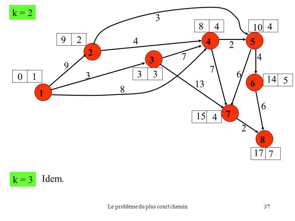 Le problème du plus court chemin37 1 2 6 5 3 7 4 8 9 8 3 6 13 7 4 3 4 2 2 6 7 k = 2 0 9 8 3 10 14 17 15 1 2 3 44 5 7 4 k = 3 Idem.