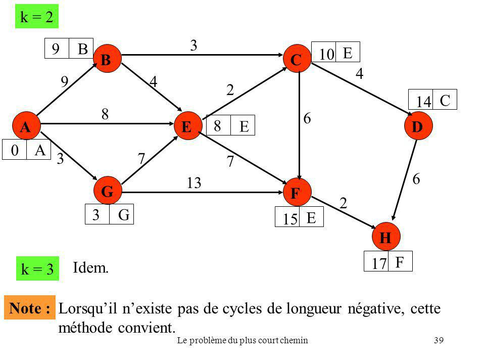 Le problème du plus court chemin39 A B G E C F D H 9 8 37 13 7 4 3 4 6 2 6 2 0 A 9B 3G 8 E 10 E 14 C 17 F 15 E k = 2 k = 3 Idem. Note :Lorsqu'il n'exi