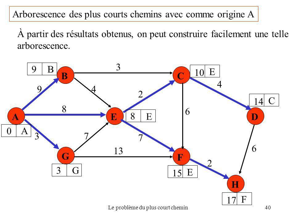 Le problème du plus court chemin40 Arborescence des plus courts chemins avec comme origine A A B G E C F D H 9 8 37 13 7 4 3 4 6 2 6 2 0 A 9B 3G 8 E 1