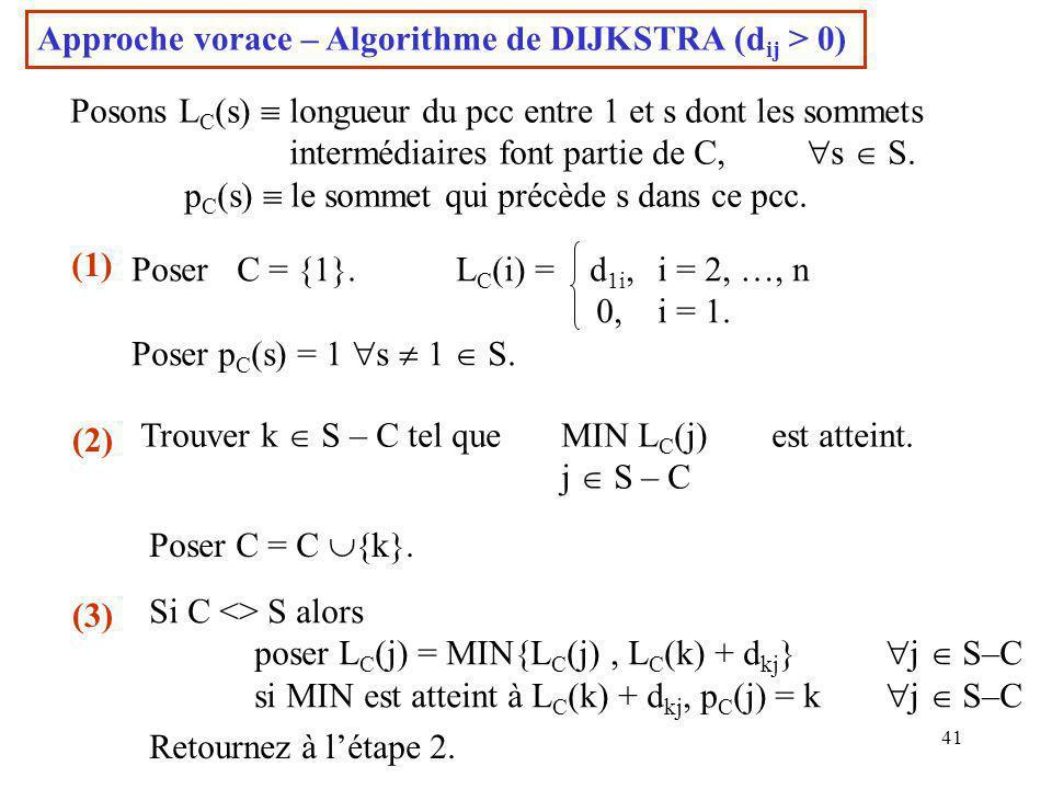 41 Approche vorace – Algorithme de DIJKSTRA (d ij > 0) Posons L C (s)  longueur du pcc entre 1 et s dont les sommets intermédiaires font partie de C,