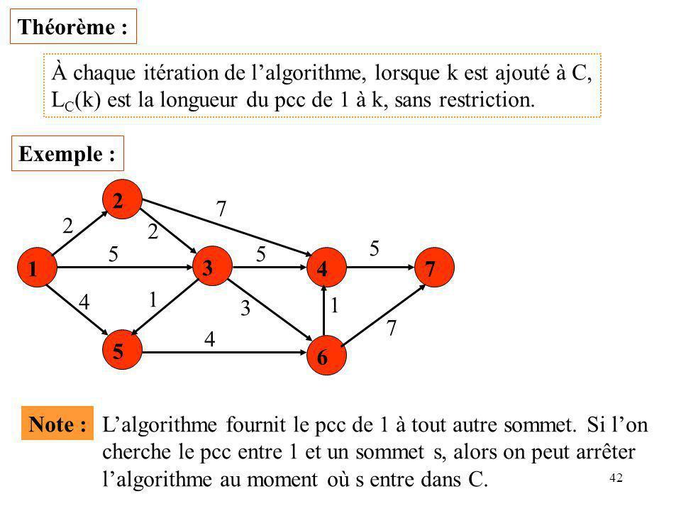 42 Théorème : À chaque itération de l'algorithme, lorsque k est ajouté à C, L C (k) est la longueur du pcc de 1 à k, sans restriction. Exemple : 1 2 3