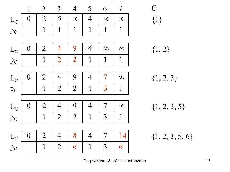 Le problème du plus court chemin43 1 23 4 56 7 C {1} 025  4  111111 LCLC pCpC {1, 2} 02494  122111 LCLC pCpC {1, 2, 3} 024947  122131 LCLC pCpC
