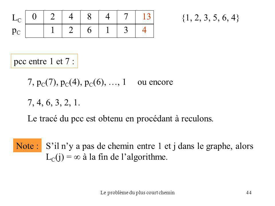 Le problème du plus court chemin44 {1, 2, 3, 5, 6, 4} 02484713 126134 LCLC pCpC pcc entre 1 et 7 : 7, p C (7), p C (4), p C (6), …, 1ou encore 7, 4, 6