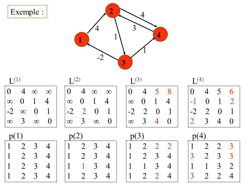Exemple : 1 2 3 4 4 3 1 -2 4 L (1) 0 4    0 1 4 -2  0 1  3  0 p(1) 1 2 3 4 L (2) 0 4    0 1 4 -2 2 0 1  3  0 p(2) 1 2 3 4 1 1 3 4 1 2 3 4 L