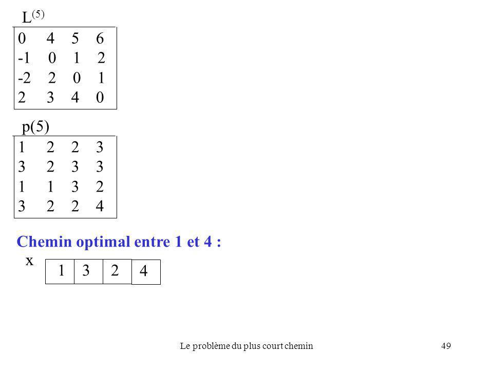Le problème du plus court chemin49 L (5) 0 4 5 6 -1 0 1 2 -2 2 0 1 2 3 4 0 p(5) 1 2 2 3 3 2 3 3 1 1 3 2 3 2 2 4 x Chemin optimal entre 1 et 4 : 132 4