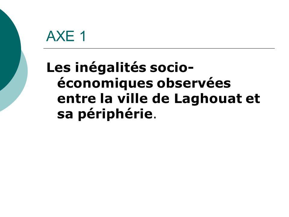 AXE 1 Les inégalités socio- économiques observées entre la ville de Laghouat et sa périphérie.