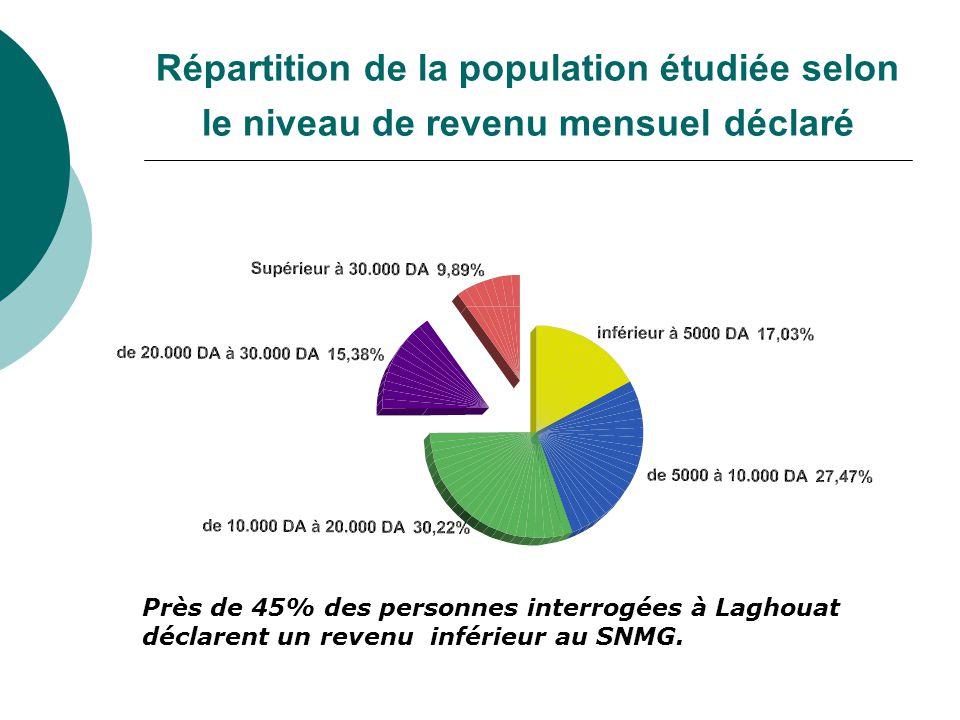 Répartition de la population étudiée selon le niveau de revenu mensuel déclaré Près de 45% des personnes interrogées à Laghouat déclarent un revenu inférieur au SNMG.