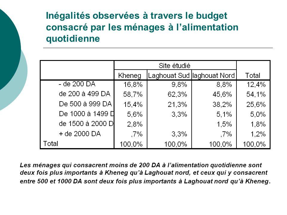 Inégalités observées à travers le budget consacré par les ménages à l'alimentation quotidienne Les ménages qui consacrent moins de 200 DA à l'alimenta