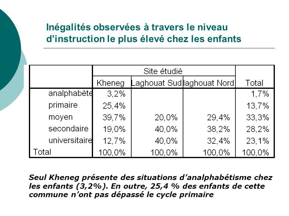 Inégalités observées à travers le niveau d'instruction le plus élevé chez les enfants Seul Kheneg présente des situations d'analphabétisme chez les enfants (3,2%).