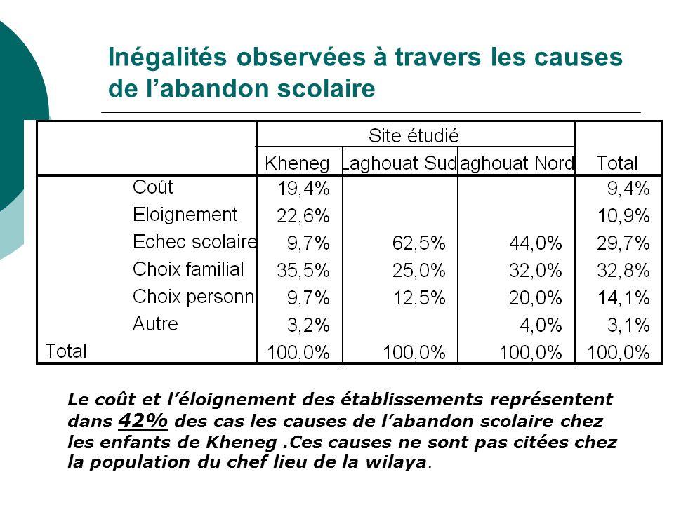 Inégalités observées à travers les causes de l'abandon scolaire Le coût et l'éloignement des établissements représentent dans 42% des cas les causes de l'abandon scolaire chez les enfants de Kheneg.Ces causes ne sont pas citées chez la population du chef lieu de la wilaya.