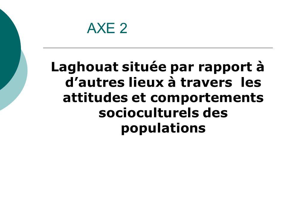 Laghouat située par rapport à d'autres lieux à travers les attitudes et comportements socioculturels des populations AXE 2