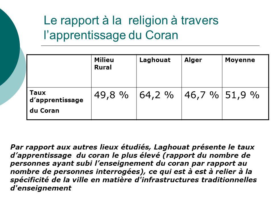 Le rapport à la religion à travers l'apprentissage du Coran Milieu Rural LaghouatAlgerMoyenne Taux d'apprentissage du Coran 49,8 %64,2 %46,7 %51,9 % Par rapport aux autres lieux étudiés, Laghouat présente le taux d'apprentissage du coran le plus élevé (rapport du nombre de personnes ayant subi l'enseignement du coran par rapport au nombre de personnes interrogées), ce qui est à est à relier à la spécificité de la ville en matière d infrastructures traditionnelles d enseignement