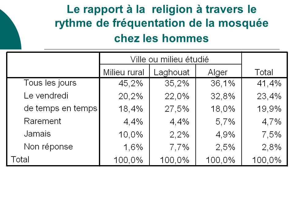 Le rapport à la religion à travers le rythme de fréquentation de la mosquée chez les hommes