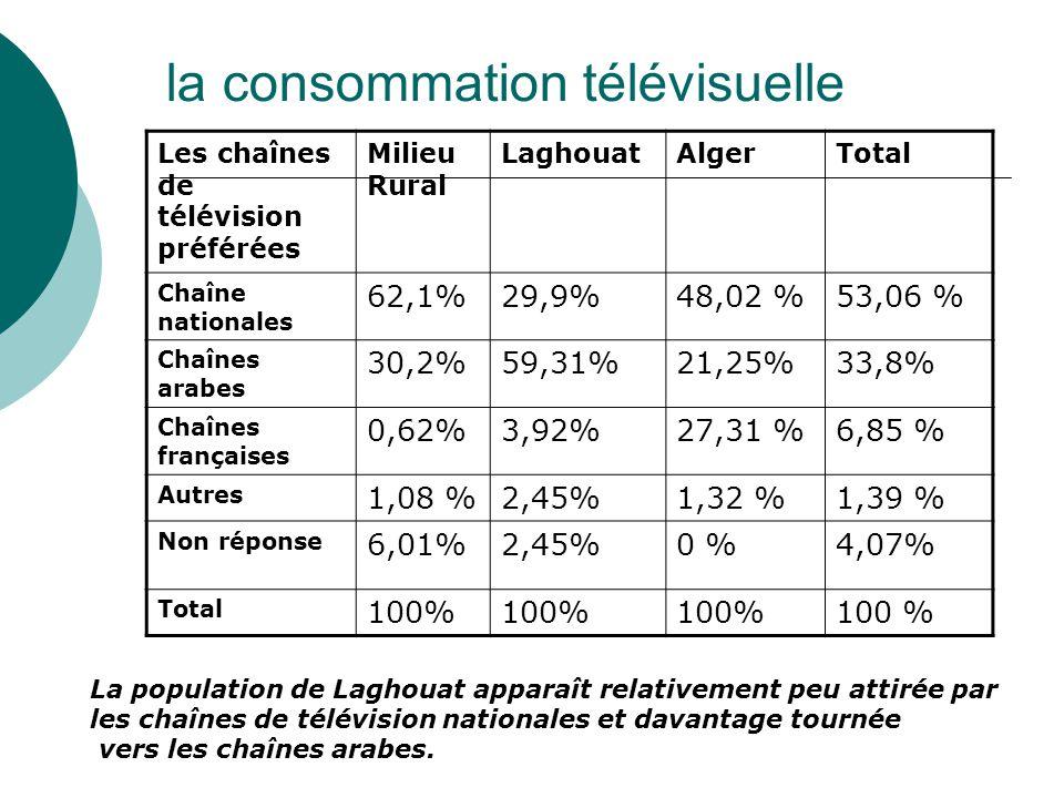 la consommation télévisuelle Les chaînes de télévision préférées Milieu Rural LaghouatAlgerTotal Chaîne nationales 62,1%29,9%48,02 %53,06 % Chaînes arabes 30,2%59,31%21,25%33,8% Chaînes françaises 0,62%3,92%27,31 %6,85 % Autres 1,08 %2,45%1,32 %1,39 % Non réponse 6,01%2,45%0 %4,07% Total 100% La population de Laghouat apparaît relativement peu attirée par les chaînes de télévision nationales et davantage tournée vers les chaînes arabes.