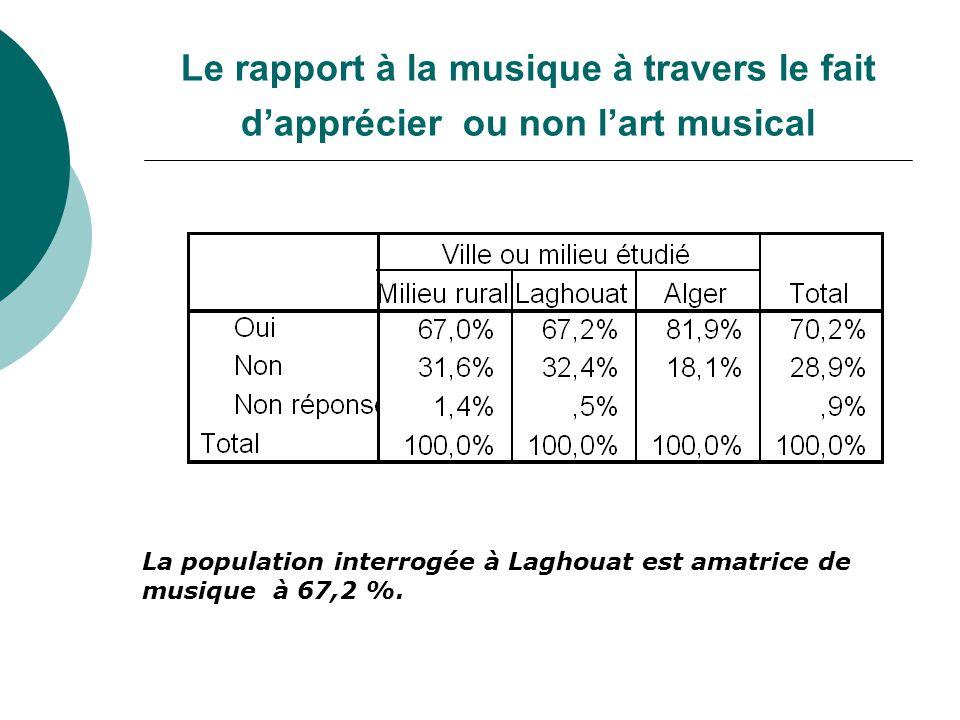 Le rapport à la musique à travers le fait d'apprécier ou non l'art musical La population interrogée à Laghouat est amatrice de musique à 67,2 %.