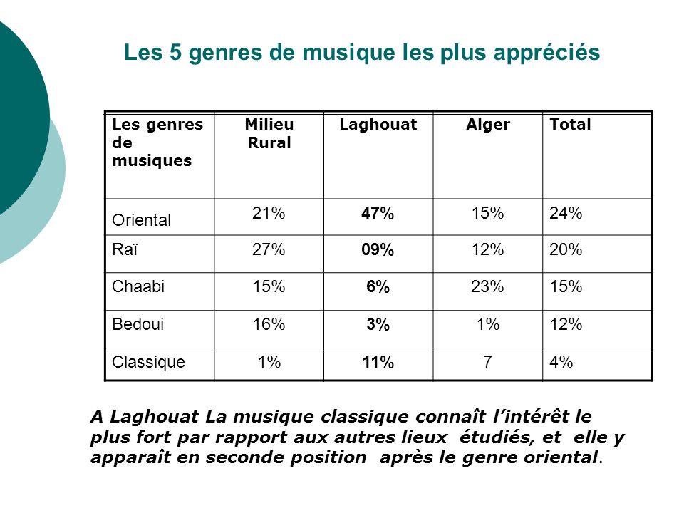 Les 5 genres de musique les plus appréciés Les genres de musiques Milieu Rural LaghouatAlgerTotal Oriental 21%47%15%24% Raï27%09%12%20% Chaabi15%6%23%15% Bedoui16%3%1%12% Classique1%11%74% A Laghouat La musique classique connaît l'intérêt le plus fort par rapport aux autres lieux étudiés, et elle y apparaît en seconde position après le genre oriental.