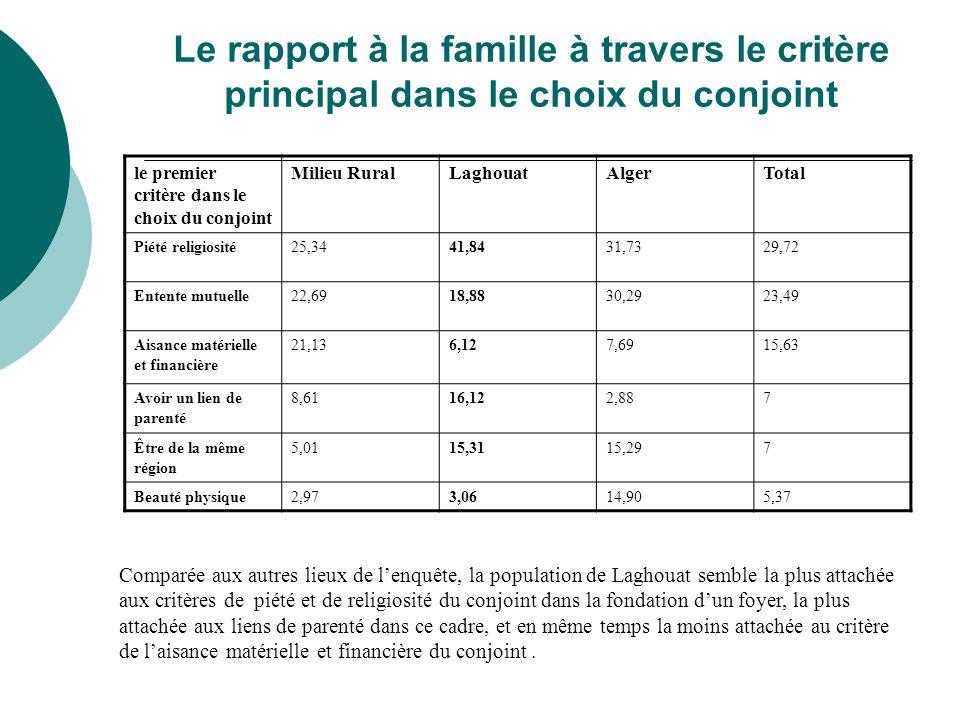 Le rapport à la famille à travers le critère principal dans le choix du conjoint le premier critère dans le choix du conjoint Milieu RuralLaghouatAlge