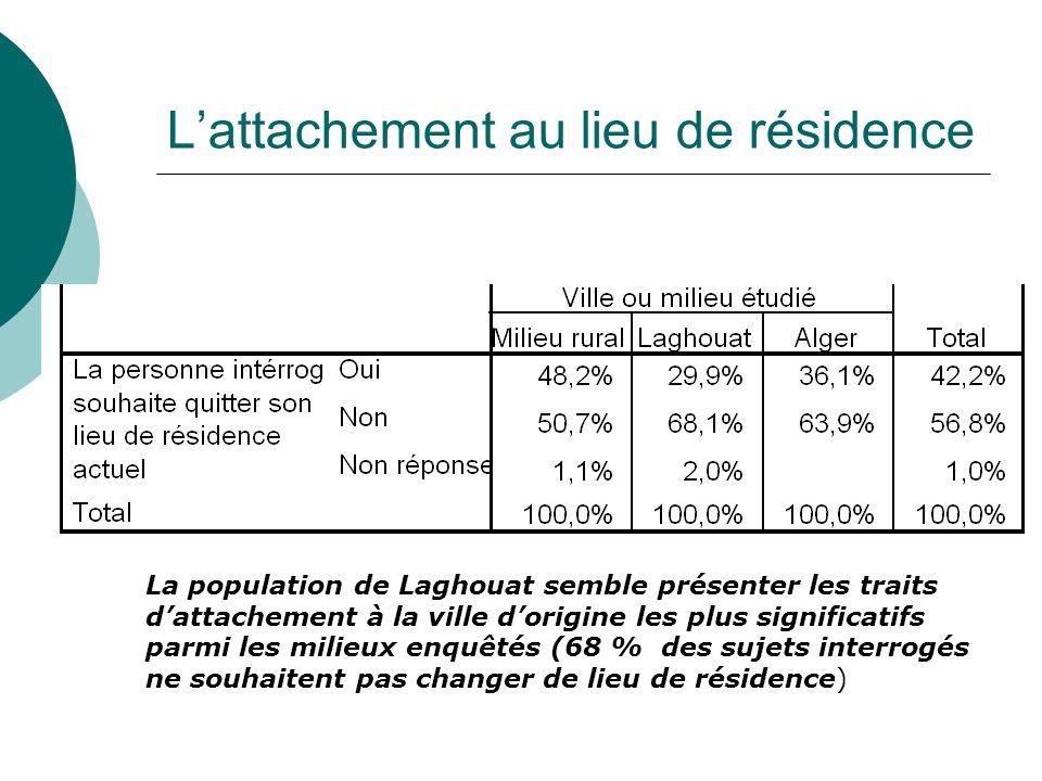L'attachement au lieu de résidence La population de Laghouat semble présenter les traits d'attachement à la ville d'origine les plus significatifs parmi les milieux enquêtés (68 % des sujets interrogés ne souhaitent pas changer de lieu de résidence)