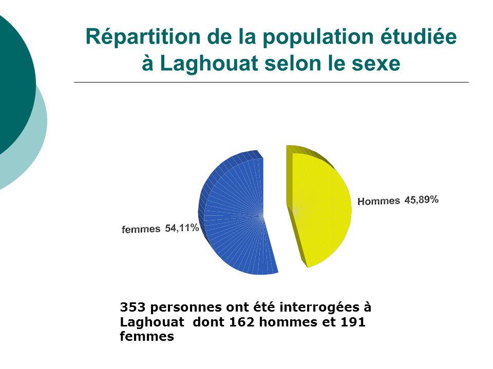 Répartition de la population étudiée à Laghouat selon le sexe 353 personnes ont été interrogées à Laghouat dont 162 hommes et 191 femmes