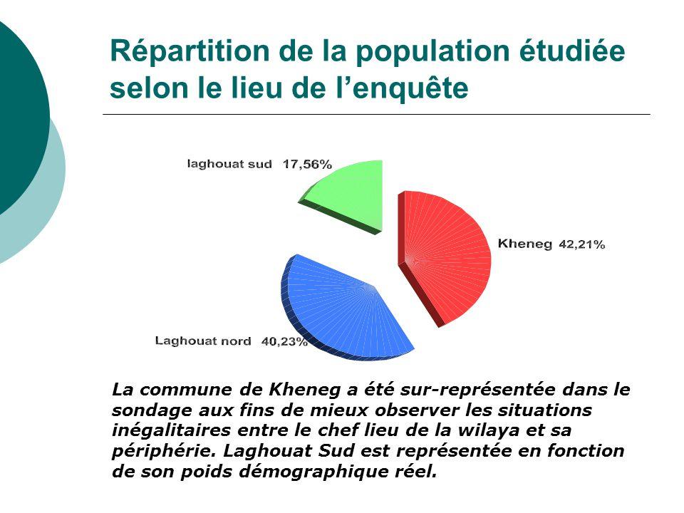 Répartition de la population étudiée selon le lieu de l'enquête La commune de Kheneg a été sur-représentée dans le sondage aux fins de mieux observer les situations inégalitaires entre le chef lieu de la wilaya et sa périphérie.